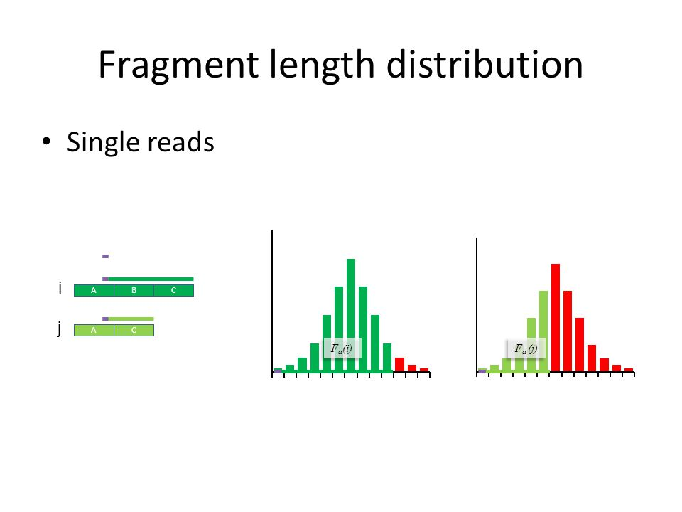 Fragment length distribution