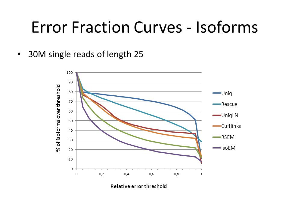 Error Fraction Curves - Isoforms