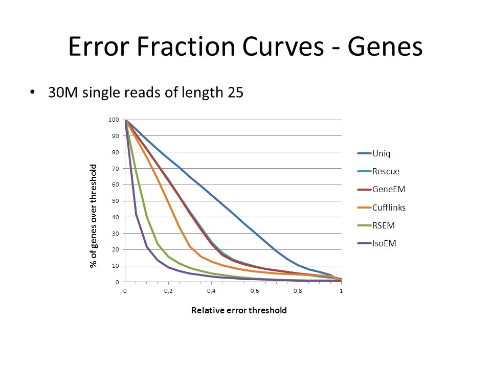 Error Fraction Curves - Genes