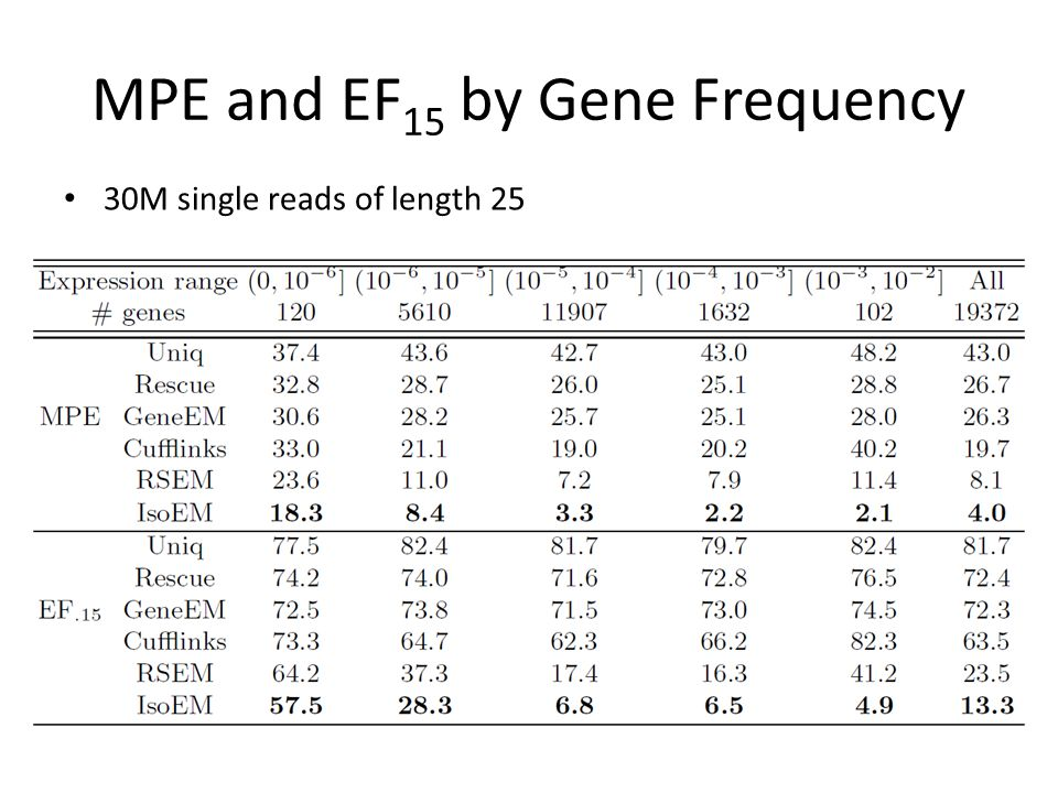 MPE and EF15 by Gene Frequency