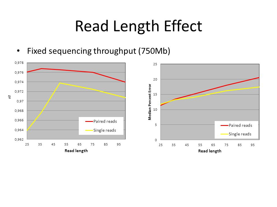 Read Length Effect Fixed sequencing throughput (750Mb)