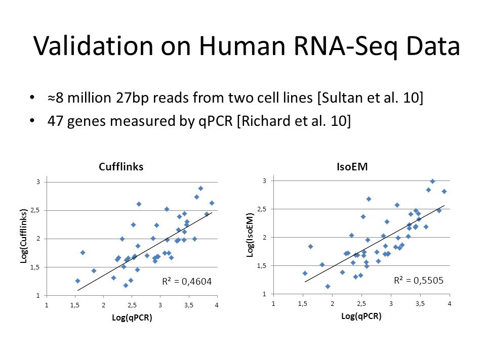 Validation on Human RNA-Seq Data