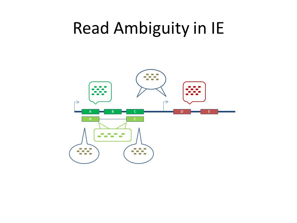 Read Ambiguity in IE A B C D E Timing, distinction bw mult locations, multiple isos