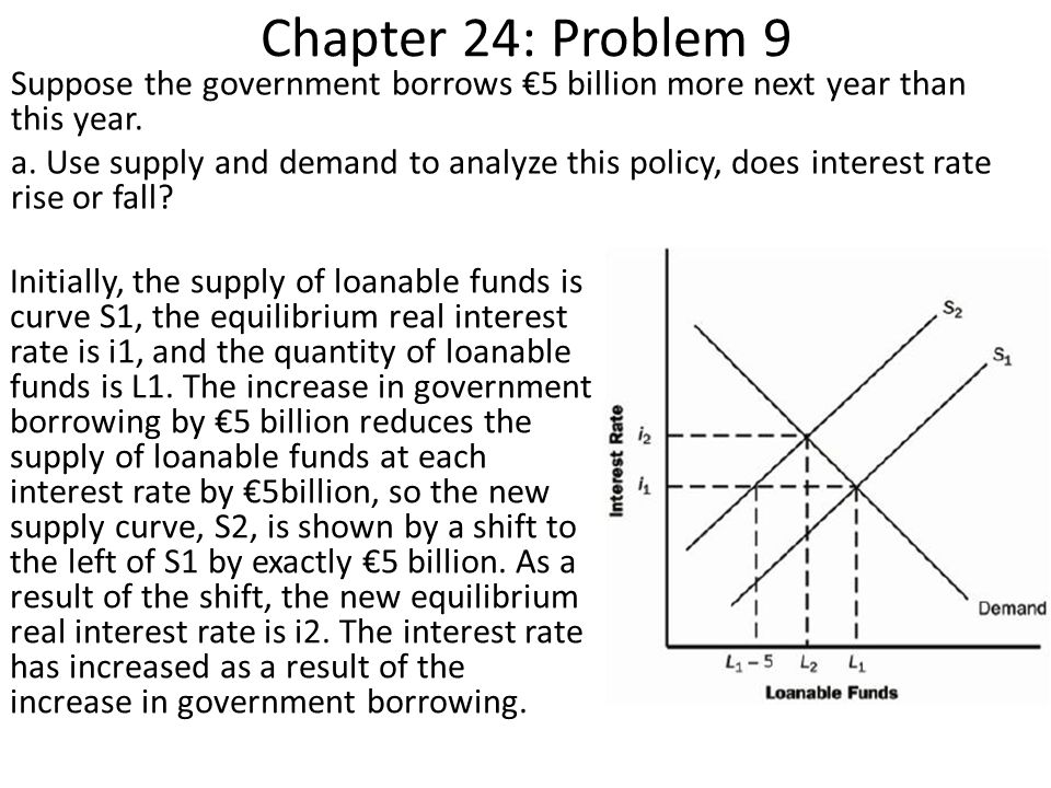 Chapter 24: Problem 9 Suppose the government borrows €5 billion more next year than this year.