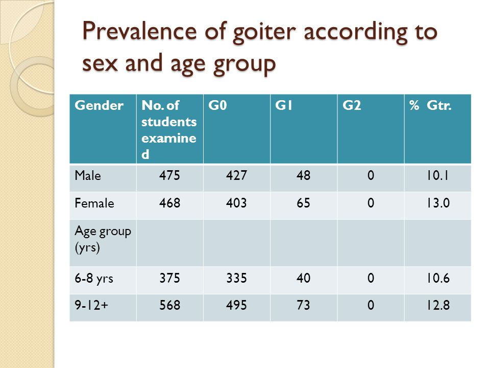 Prevalence of goiter according to sex and age group