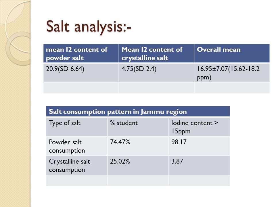 Salt analysis:- mean I2 content of powder salt