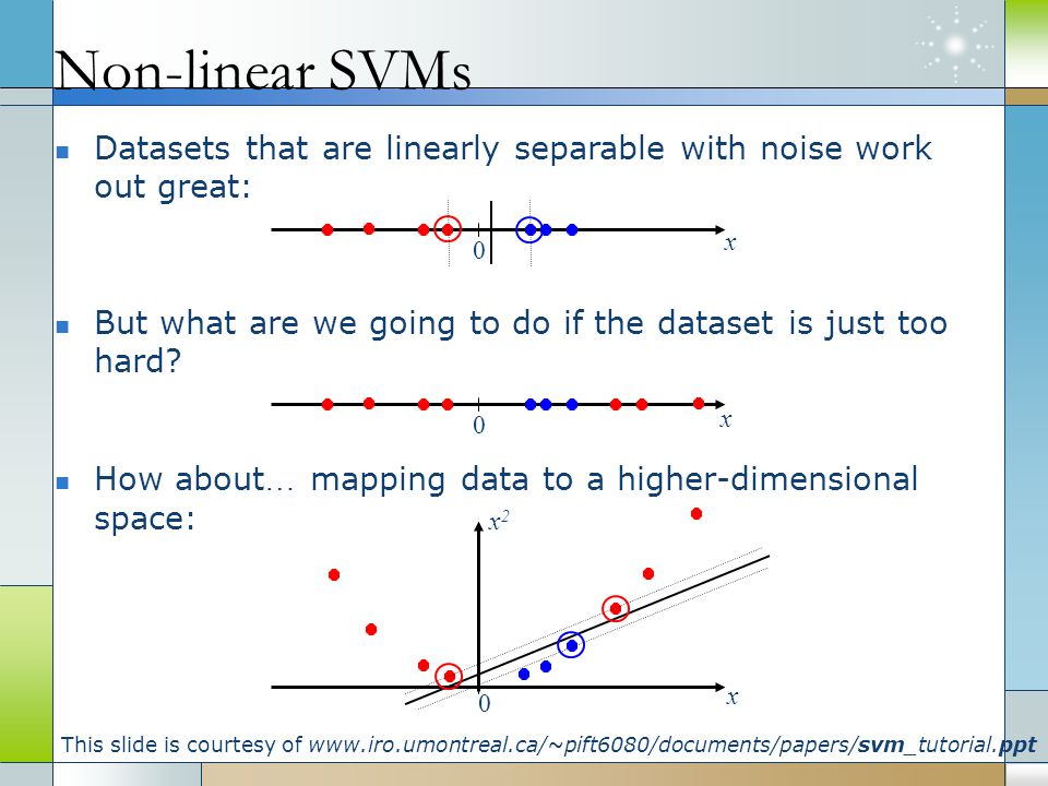 Non-linear SVMs Datasets that are linearly separable with noise work out great: x. x. But what are we going to do if the dataset is just too hard
