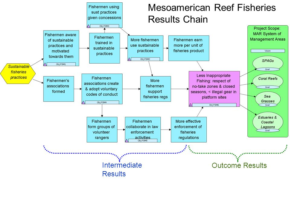 Mesoamerican Reef Fisheries Results Chain