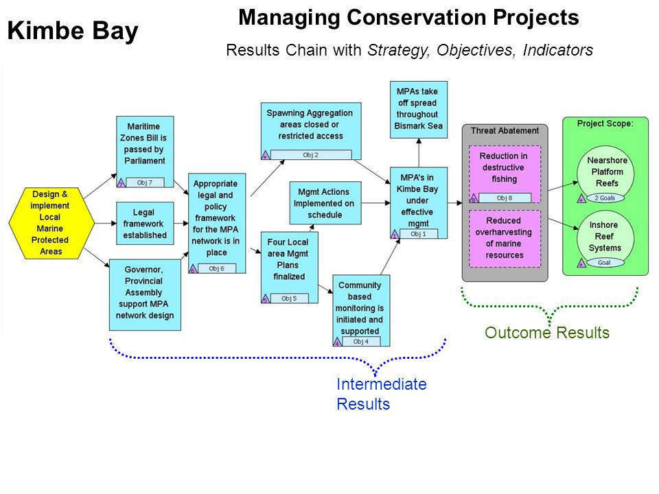 Kimbe Bay Managing Conservation Projects