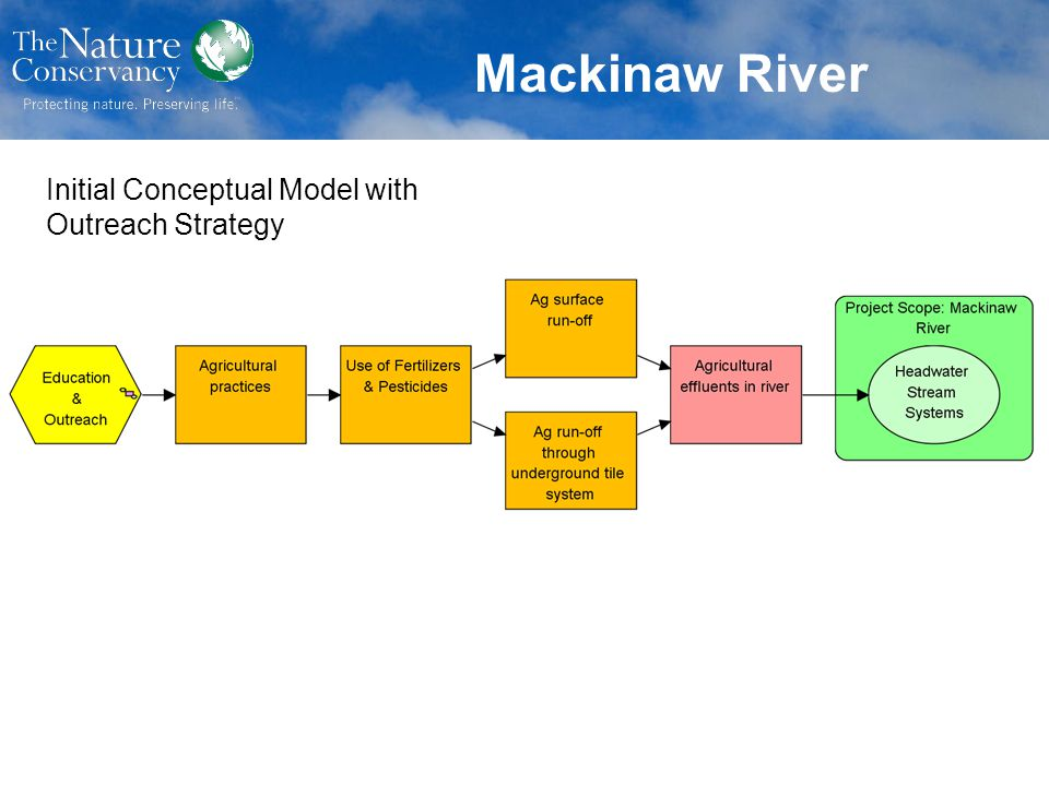 Mackinaw River Initial Conceptual Model with Outreach Strategy