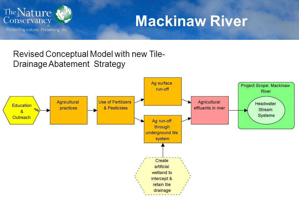 Mackinaw River Revised Conceptual Model with new Tile-Drainage Abatement Strategy