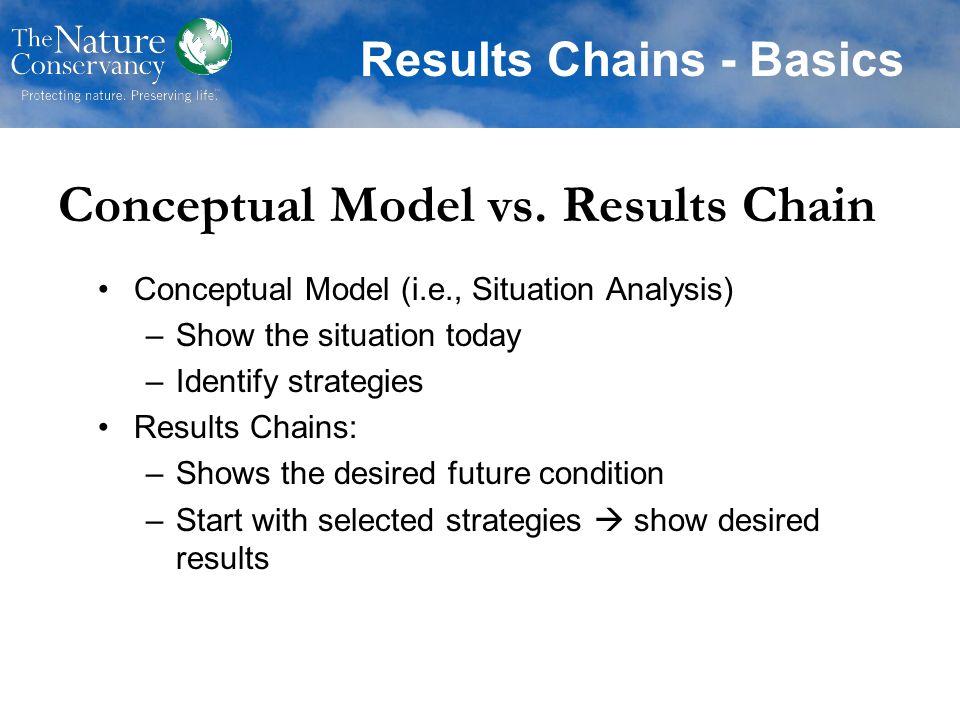 Conceptual Model vs. Results Chain