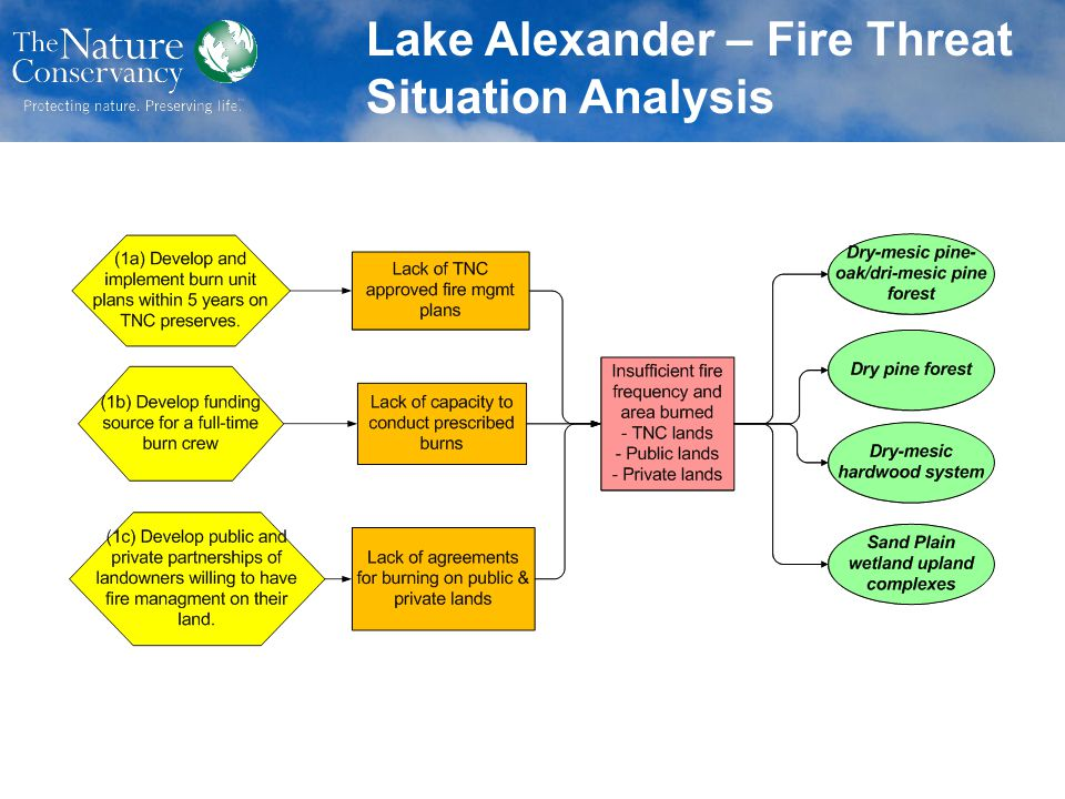 Lake Alexander – Fire Threat Situation Analysis