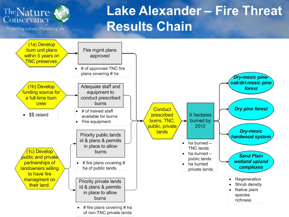 Lake Alexander – Fire Threat Results Chain