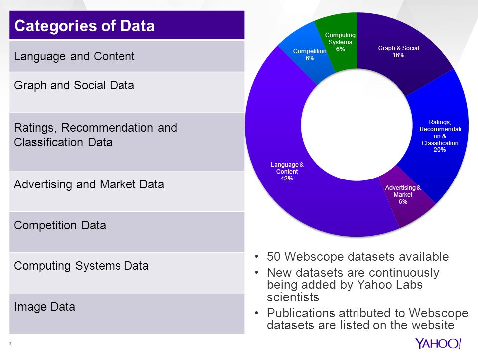 Categories of Data 50 Webscope datasets available