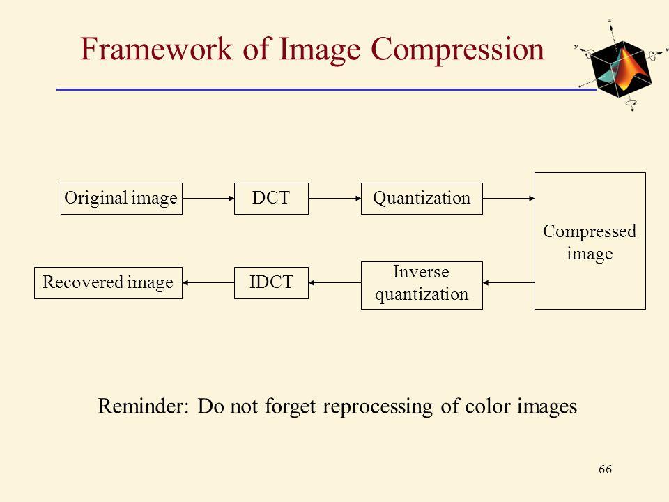 Framework of Image Compression