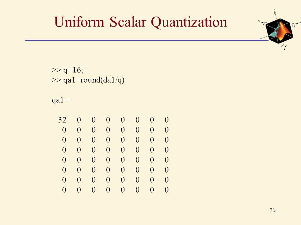 Uniform Scalar Quantization