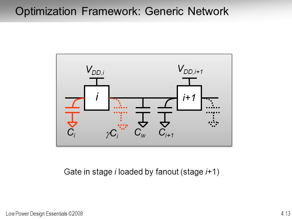 Optimization Framework: Generic Network