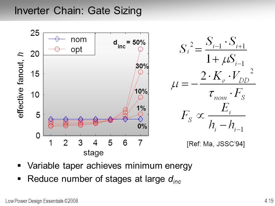 Inverter Chain: Gate Sizing