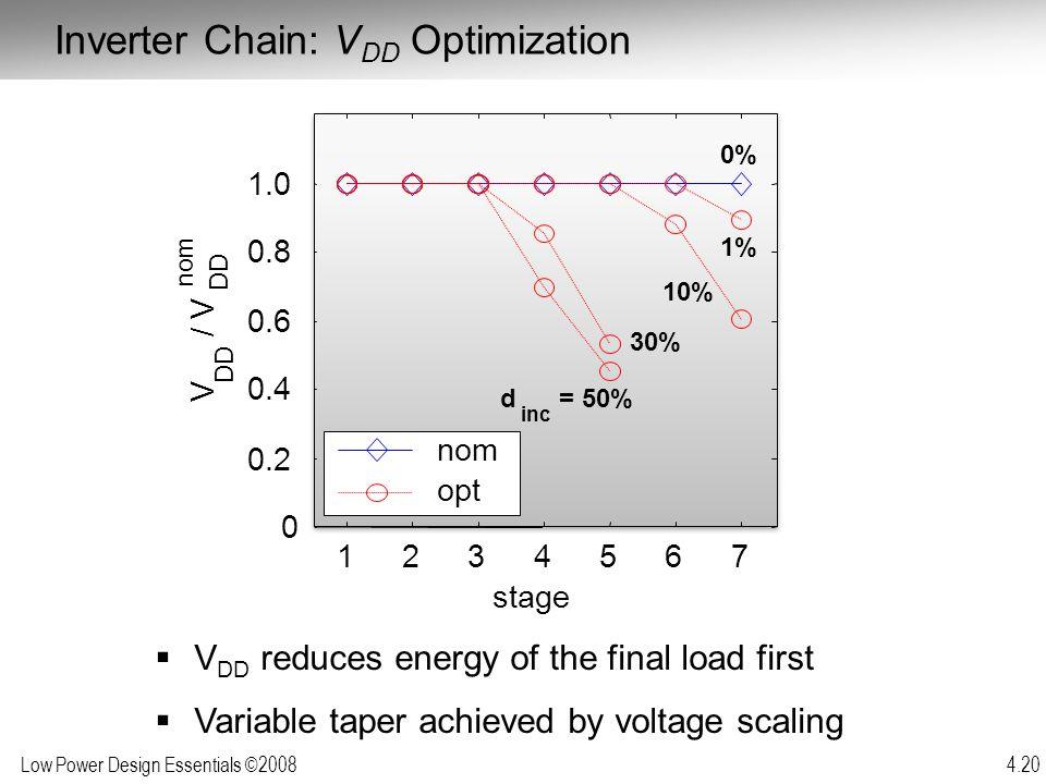 Inverter Chain: VDD Optimization