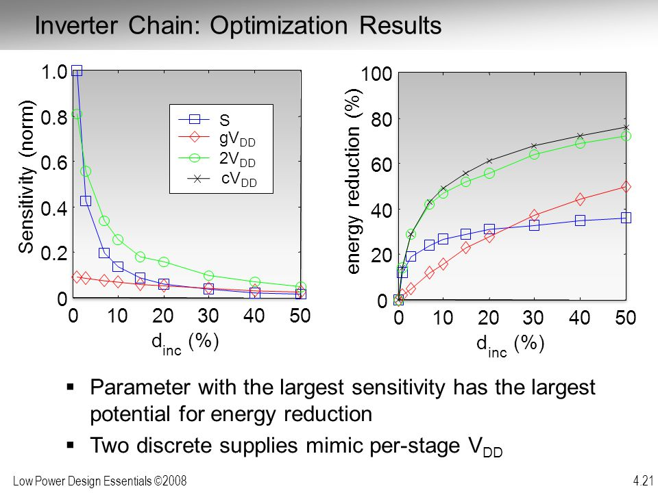 Inverter Chain: Optimization Results
