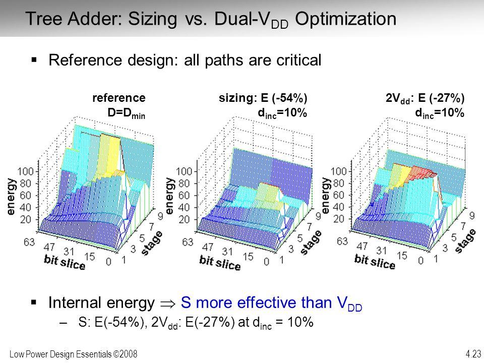 Tree Adder: Sizing vs. Dual-VDD Optimization