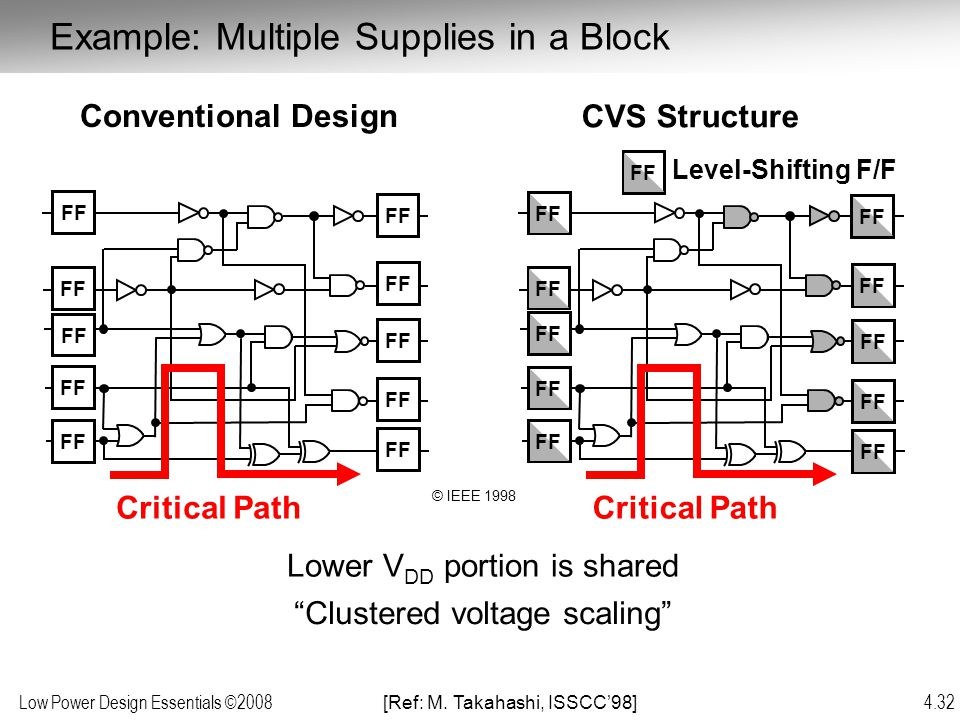 Example: Multiple Supplies in a Block