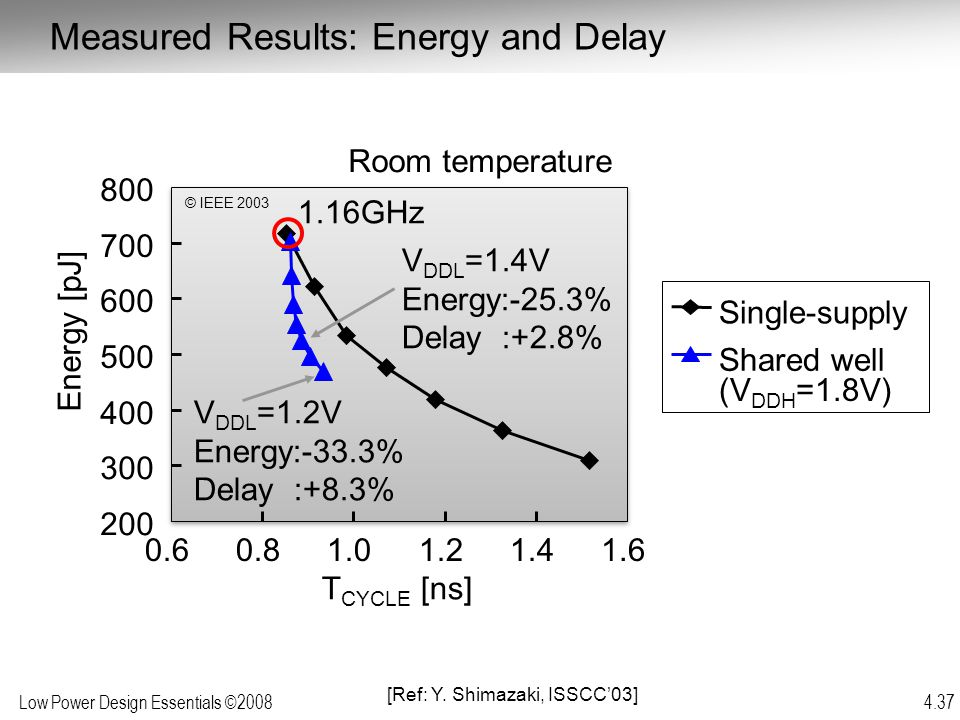 Measured Results: Energy and Delay