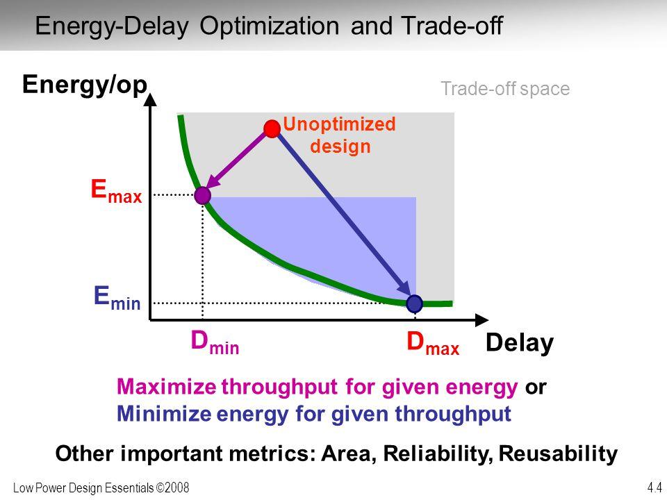 Energy/op Emax Emin Dmin Dmax Delay
