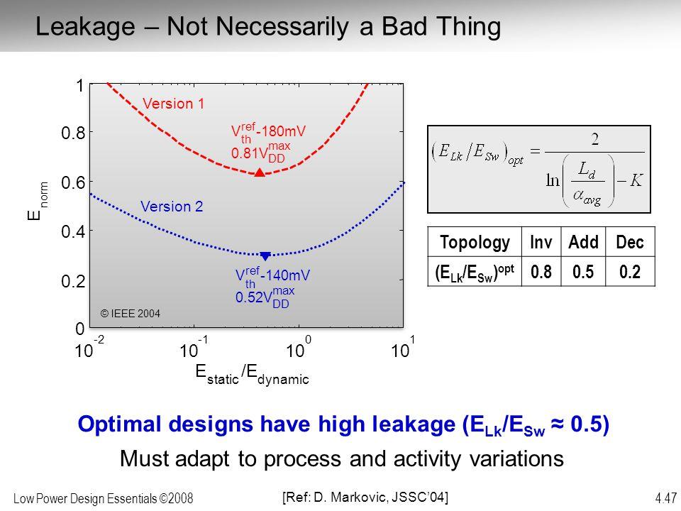 Optimal designs have high leakage (ELk/ESw ≈ 0.5)