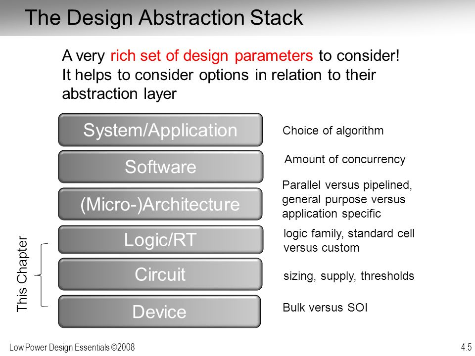The Design Abstraction Stack