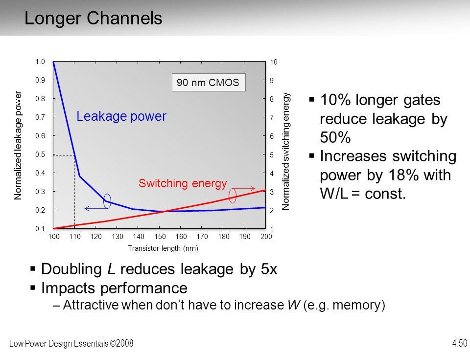 Longer Channels 10% longer gates reduce leakage by 50%