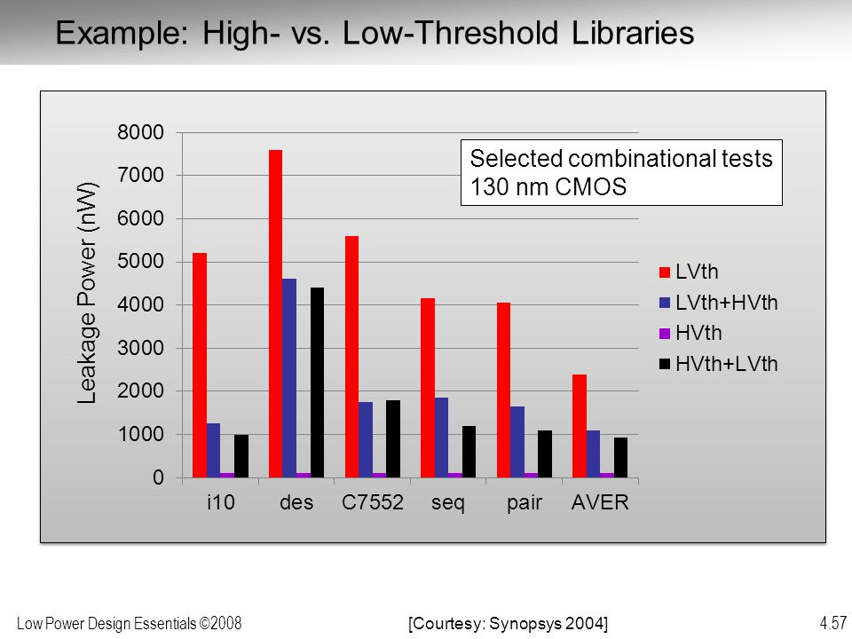 Example: High- vs. Low-Threshold Libraries
