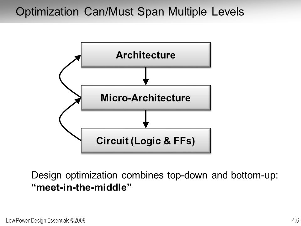 Optimization Can/Must Span Multiple Levels