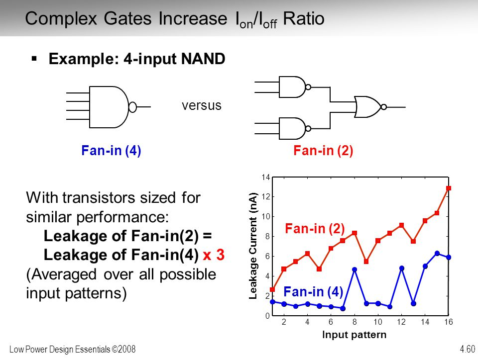 Complex Gates Increase Ion/Ioff Ratio