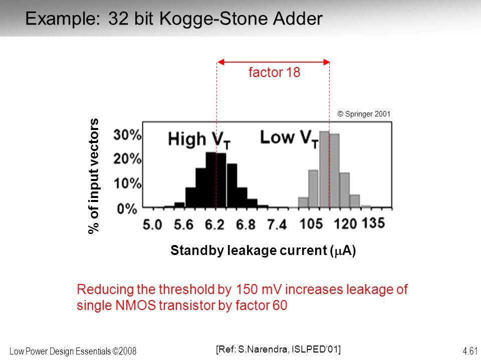 Example: 32 bit Kogge-Stone Adder