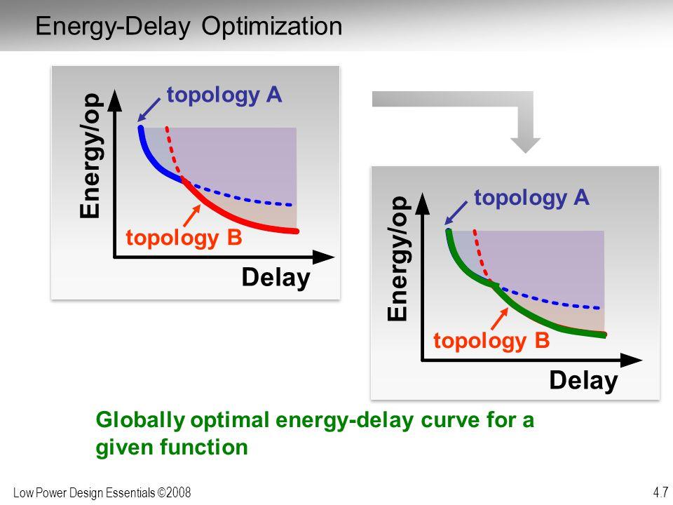 Energy/op Energy/op Delay Delay