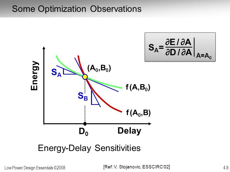 Some Optimization Observations
