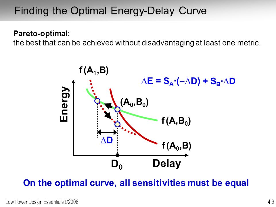 On the optimal curve, all sensitivities must be equal