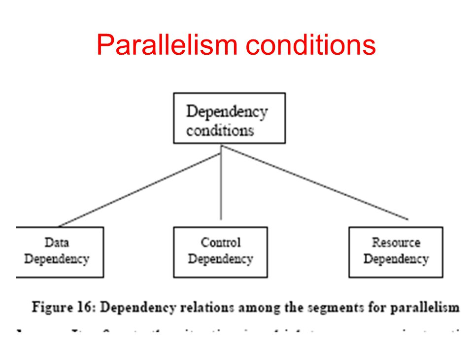 Parallelism conditions