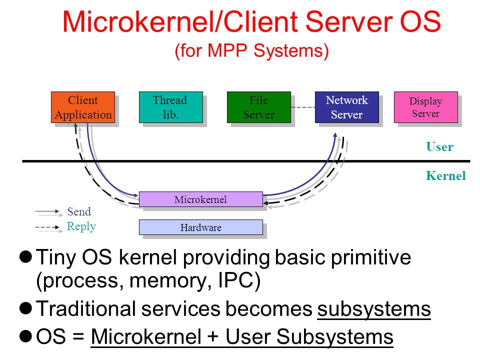 Microkernel/Client Server OS (for MPP Systems)