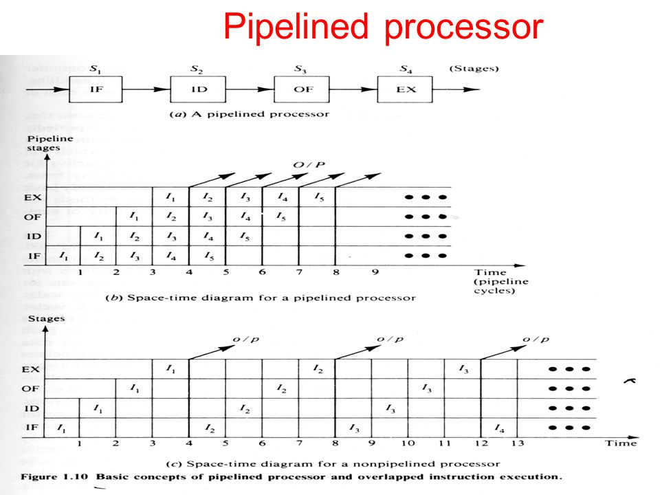 Pipelined processor