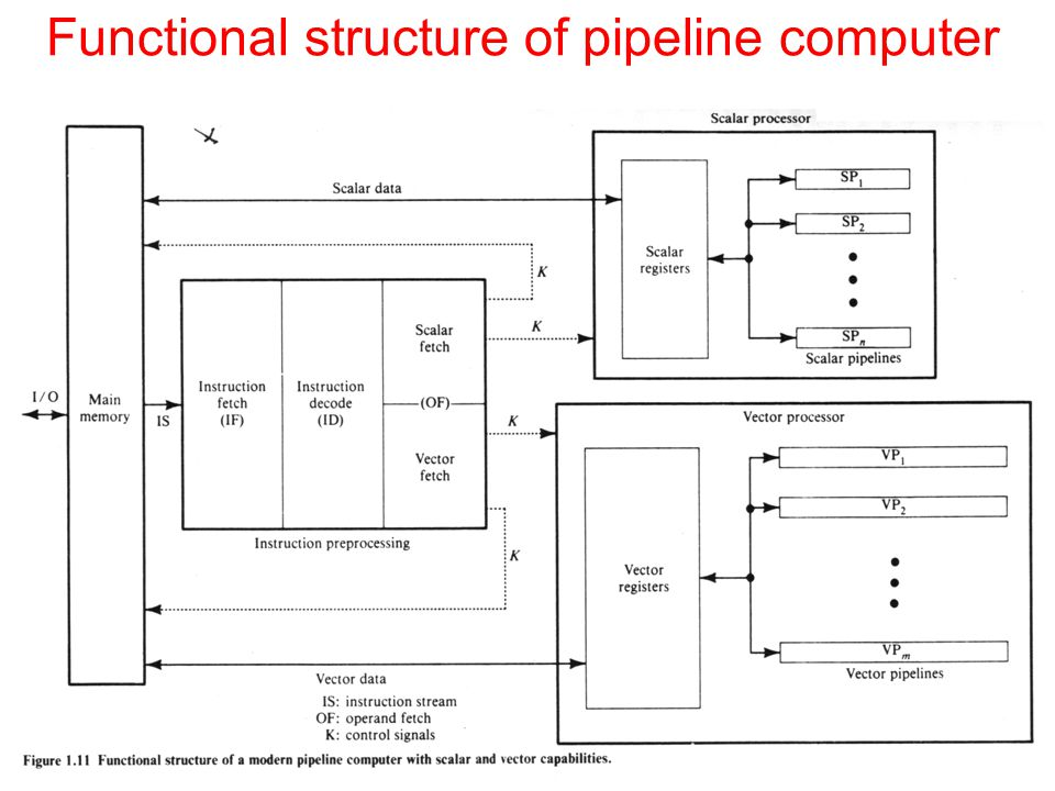Functional structure of pipeline computer