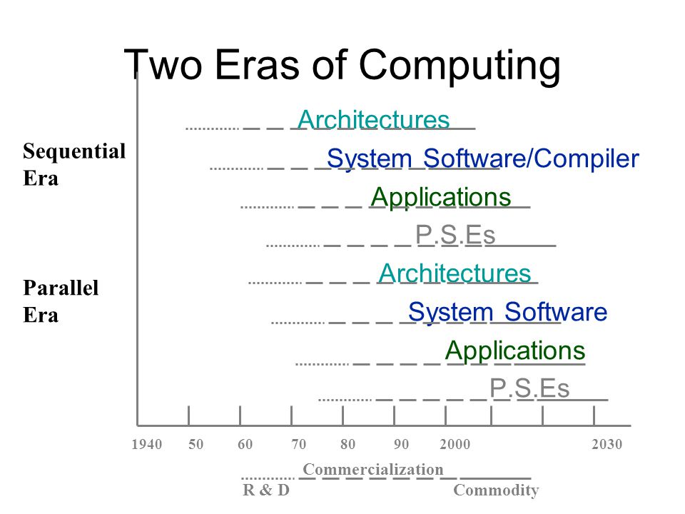 Two Eras of Computing Architectures System Software/Compiler