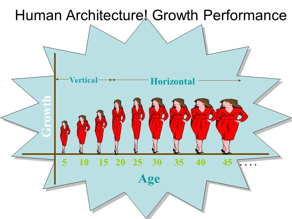 Human Architecture! Growth Performance