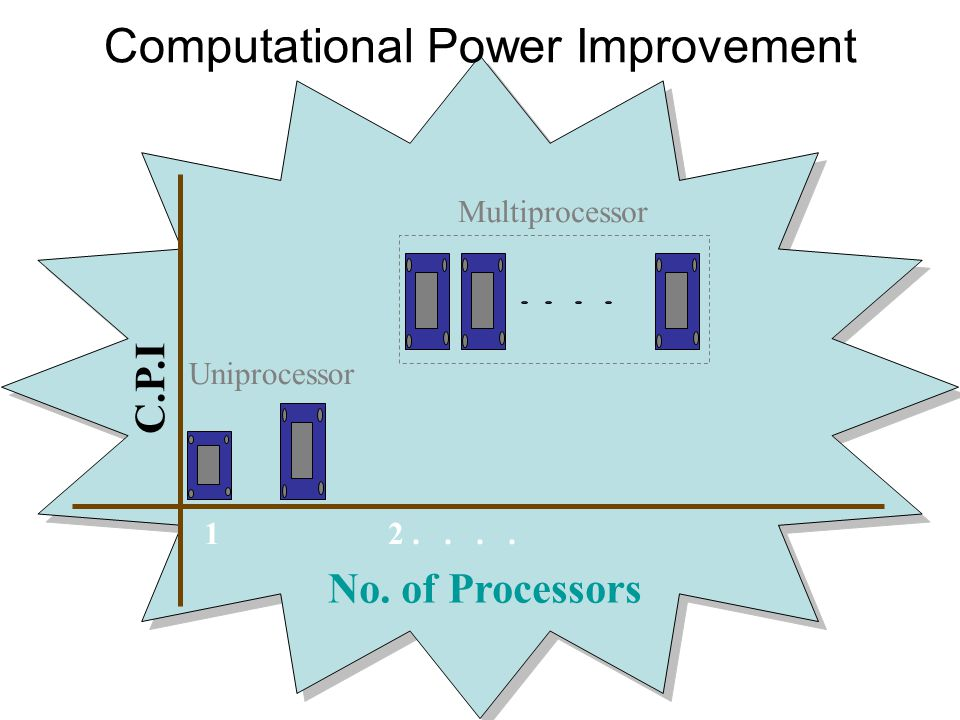 Computational Power Improvement