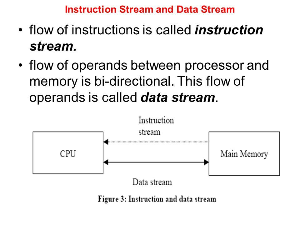 Instruction Stream and Data Stream