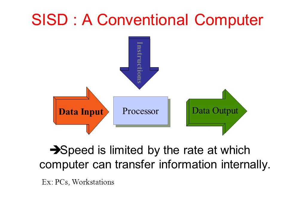 SISD : A Conventional Computer
