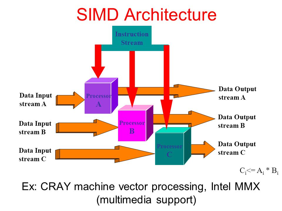 Ex: CRAY machine vector processing, Intel MMX (multimedia support)