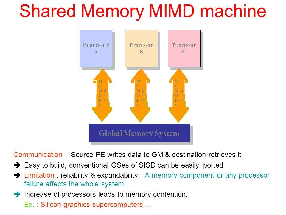 Shared Memory MIMD machine